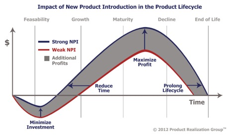 New product introduction graph