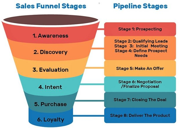 Sales funnel stages diagram